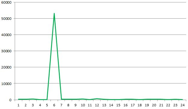 IIS time taken graph 1