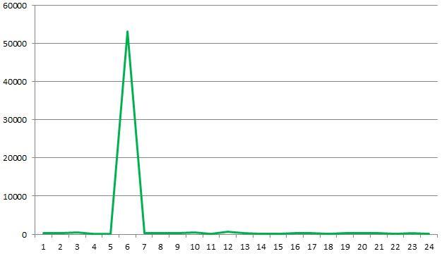 IIS time taken graph 1