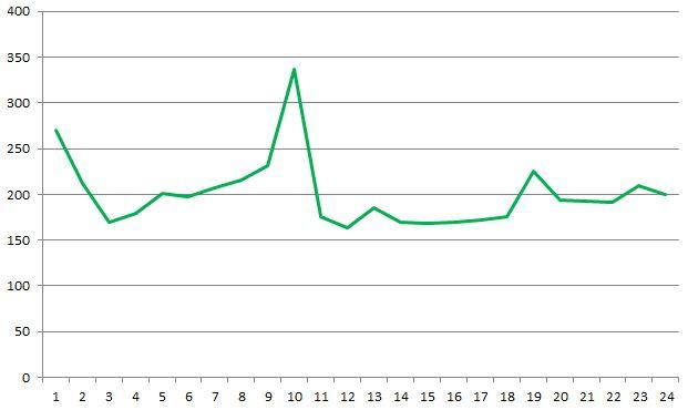 IIS time taken graph 2