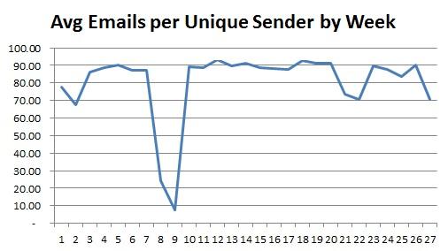 emails per unique sender