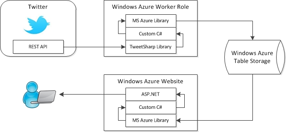 mining twitter from windows azure        robert gimeno    s    twitter monitor